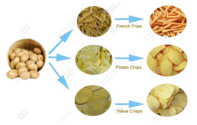 manufacturing process of potato chips production
