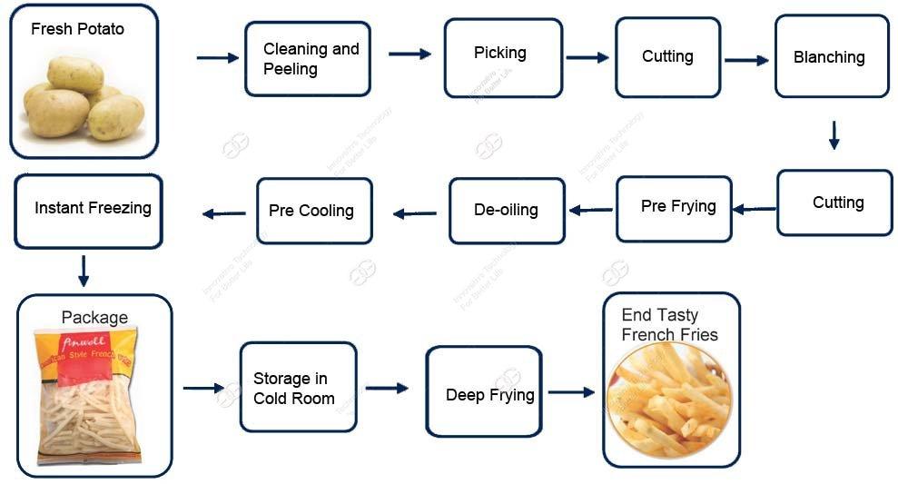 Sơ đồ quy trình sản xuất khoai tây chiên đông lạnh